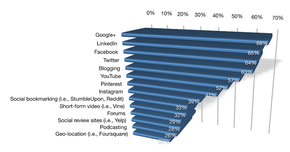 Social Media Platforms Marketers use with less than 12 months experience