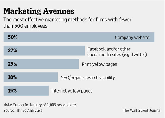 Social Media Engagement Survey Results Wall Street Journal