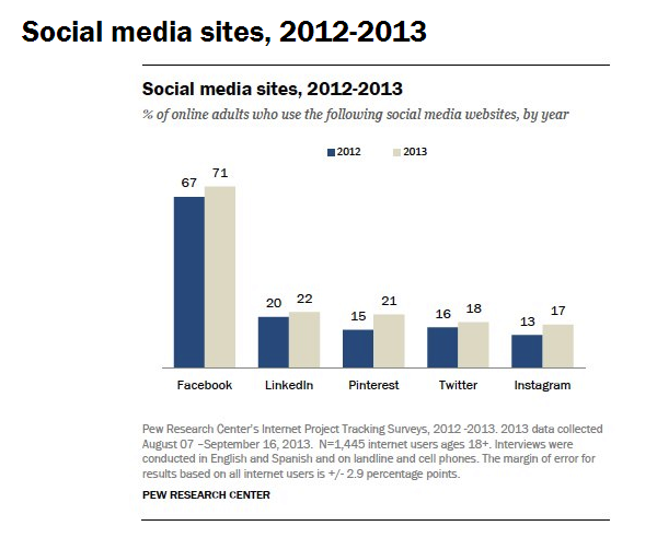 Social Media Sites by Year