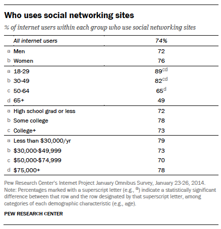 Pew Research Who Uses Social Media 2014