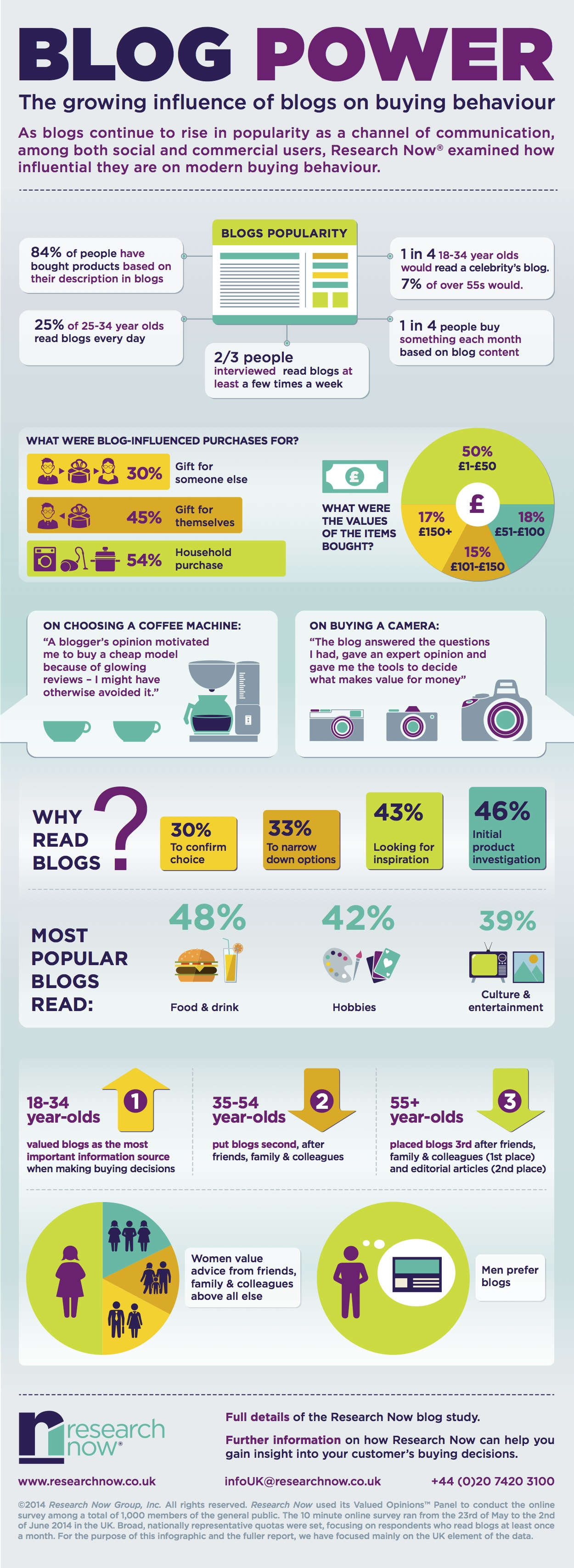 influence-of-blogs-on-purchase-decisions-infographicI