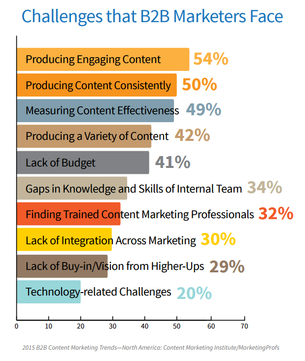 Challenges facing B2B content providers