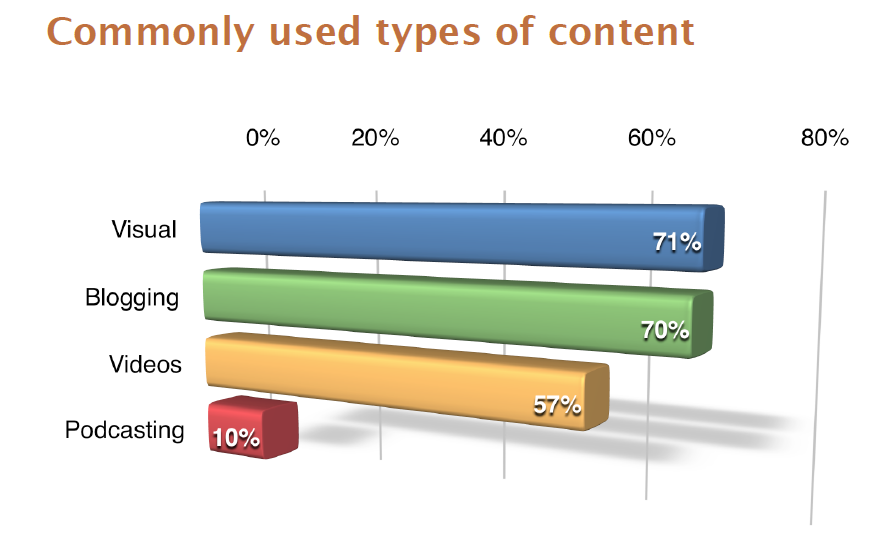 Commonly used Social Media Content 2015