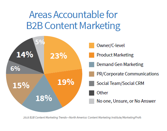 B2B Areas of Content Marketing