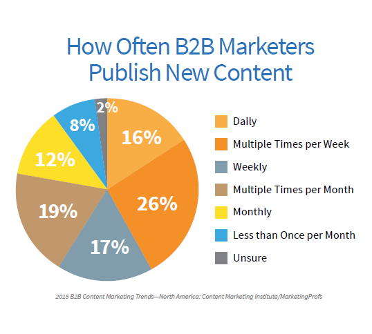 B2B how often to publish