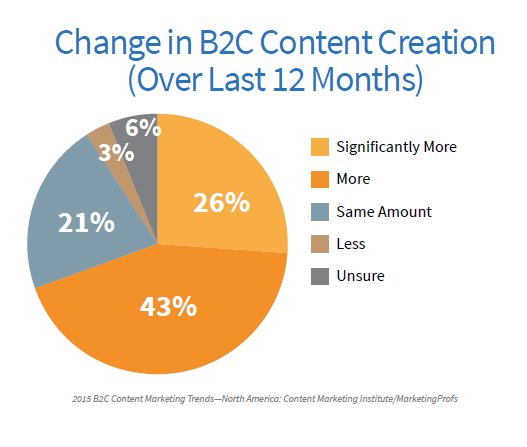 B2C Change in Content Creation