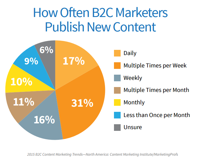 How often B2C publishes content