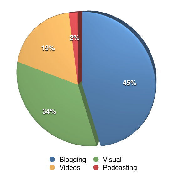 Most Important Social Media Content for Marketers 2015