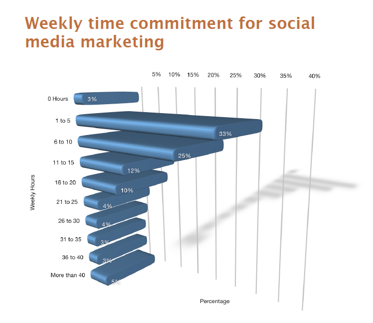 Social Media Weekly Time Commitment