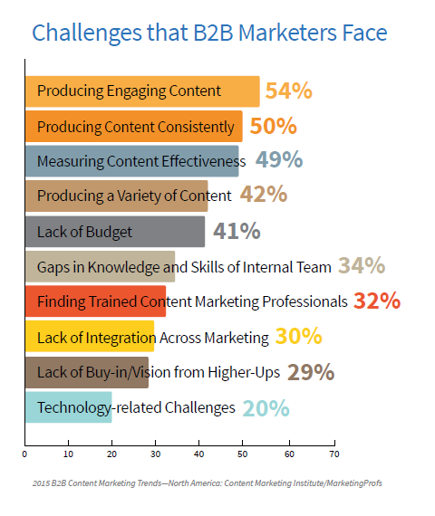 B2B Challenges of Marketers