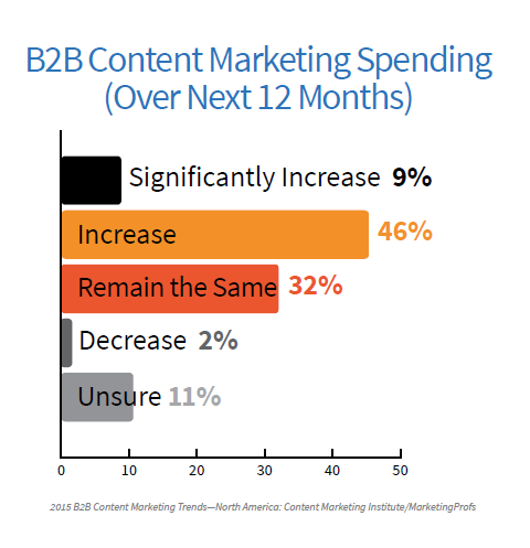 B2B spending next 12 mos