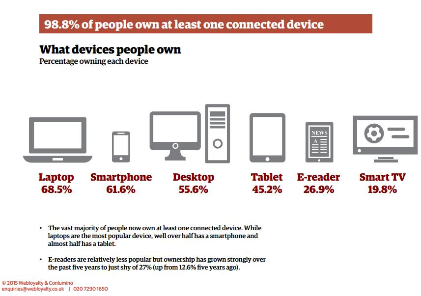 Connected Devices