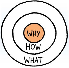 The Why Circle