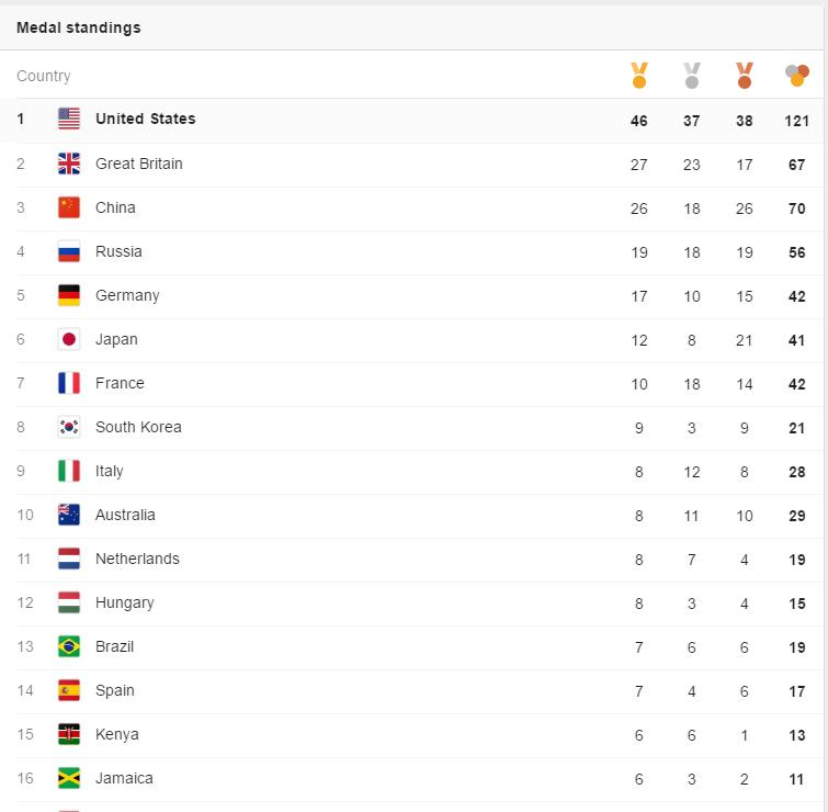 Rio Olympics 2016 Medal Count