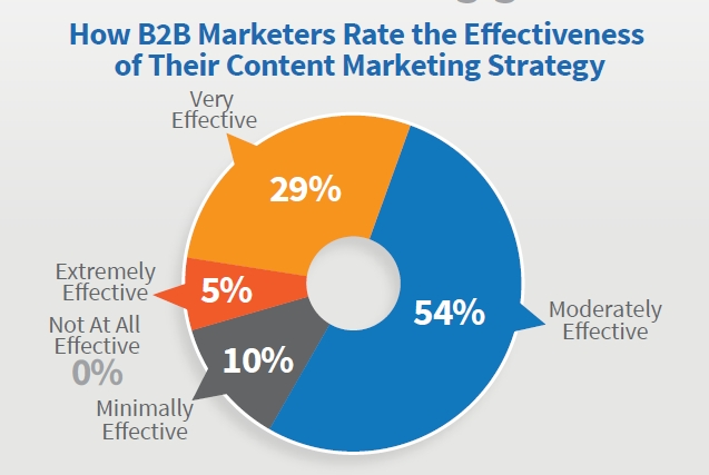 B2B Effectiveness of Content Marketing Strategy