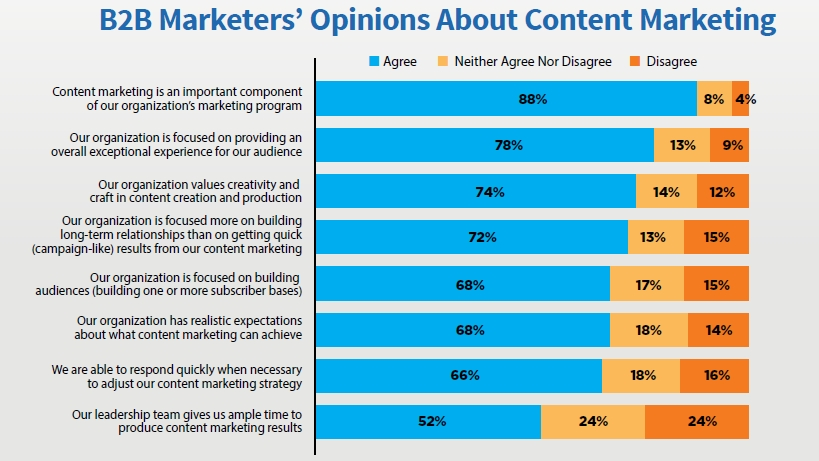 B2B Marketers Opinion About Content Marketing