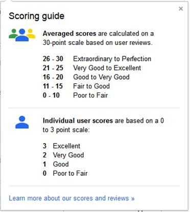 Google+ Local Scoring Guide
