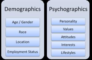Demographics and Psychographics