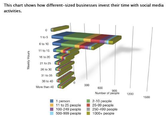 Social Media Business Size
