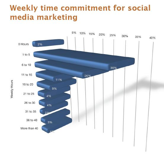 Social Media Time Commitment