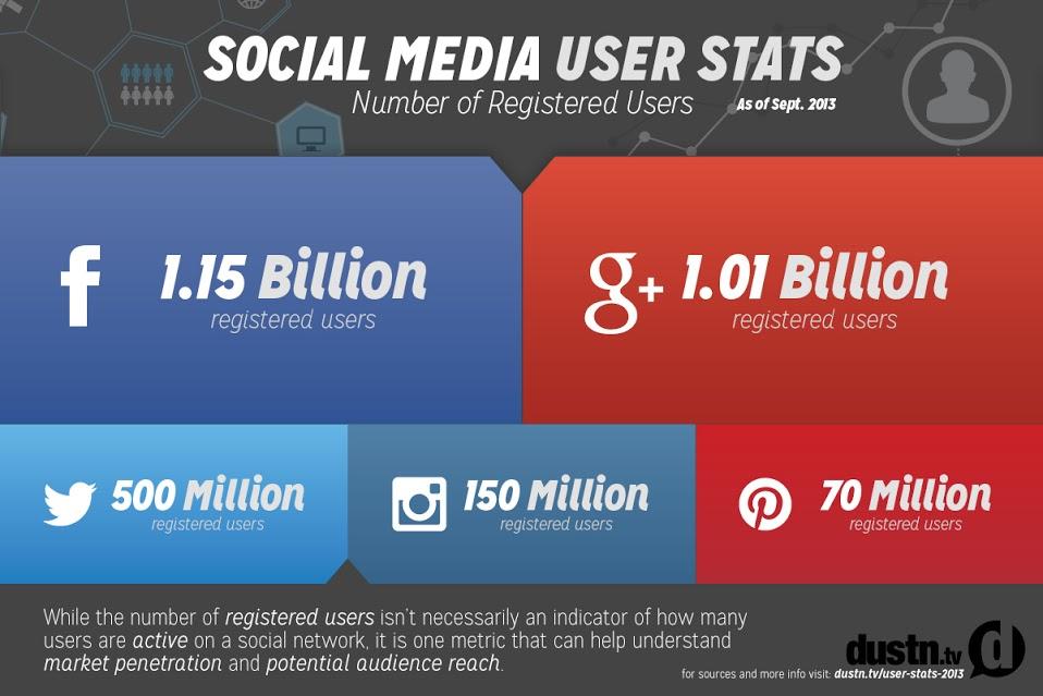 Social Media Statistic Infograph