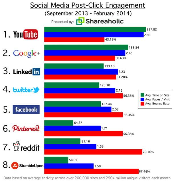 Social Media Post Click Engagement Graph