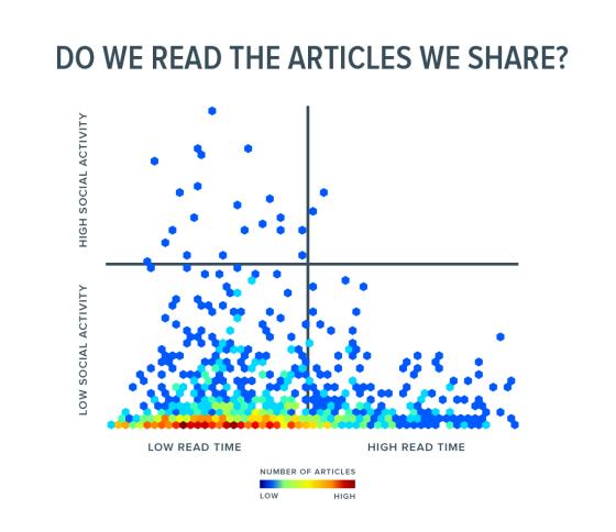 Read Articles vs. Share