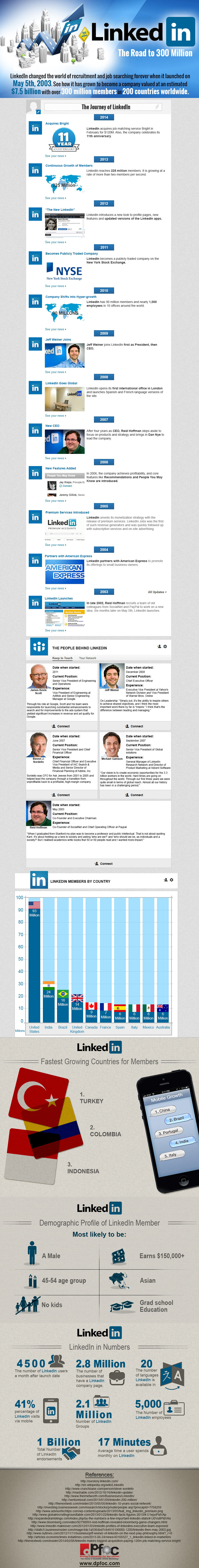 LinkedIn Numbers Info 2003-2014