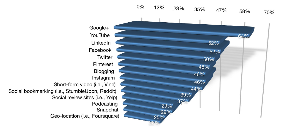 Social Media Platforms Marketers use with more than 12 months experience