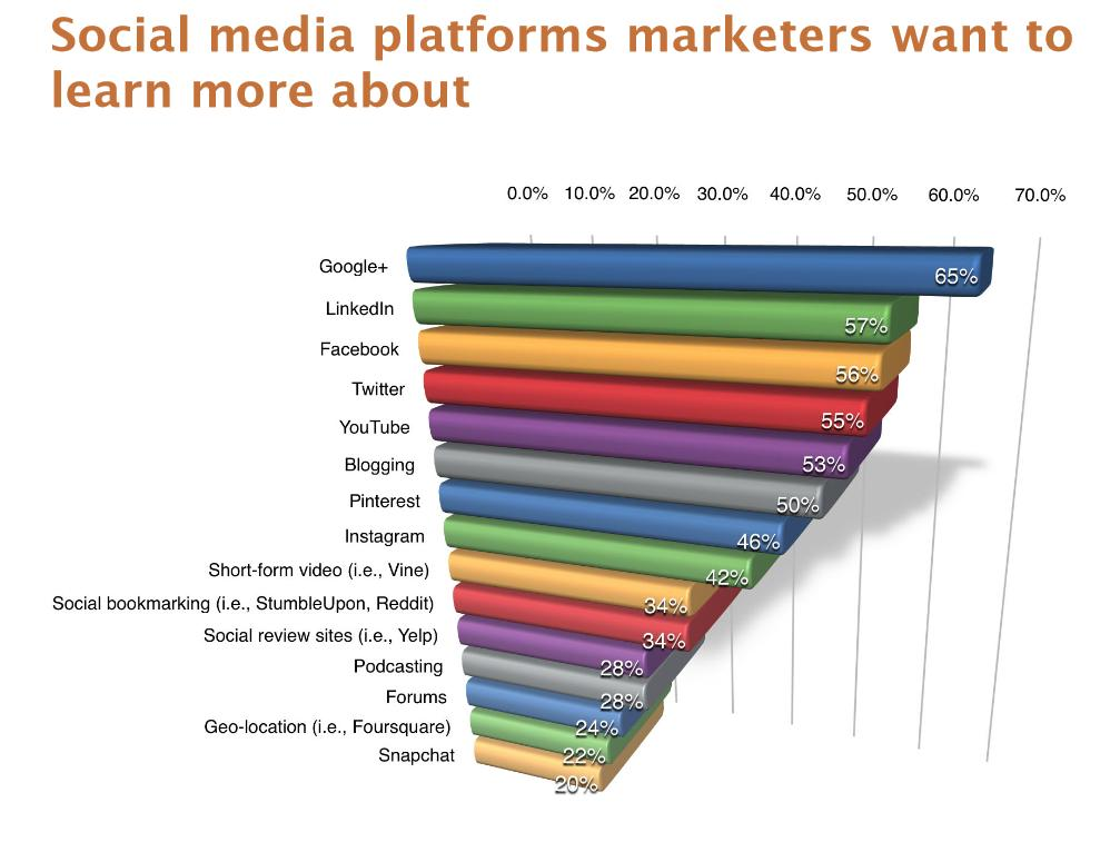 Social Media Platforms Marketers want to learn more about