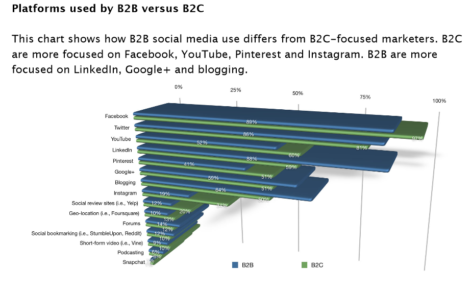 Social Media Platforms used by B2B