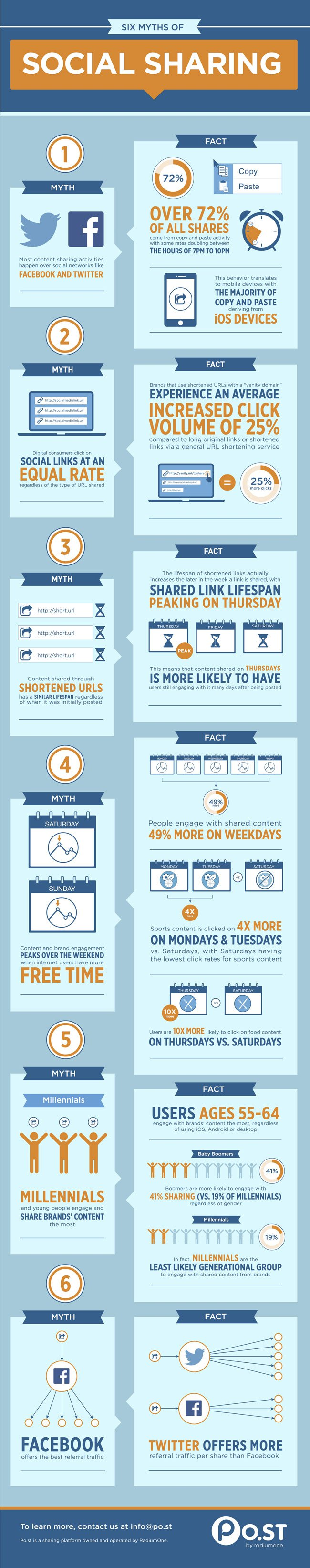 Social Sharing Infographic