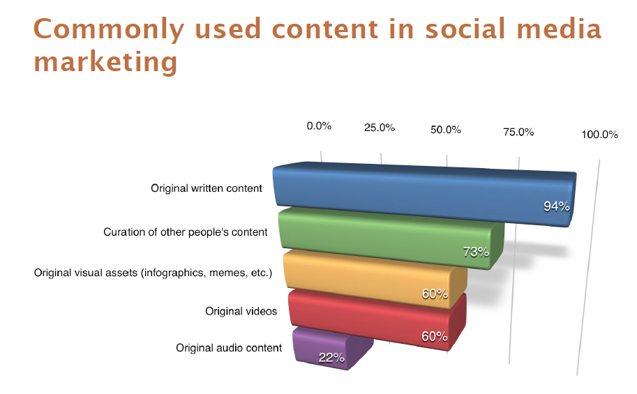 Commonly Used Social Media Content 2014
