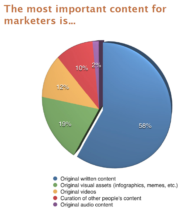 Most Important Conent for Social Media Marketers