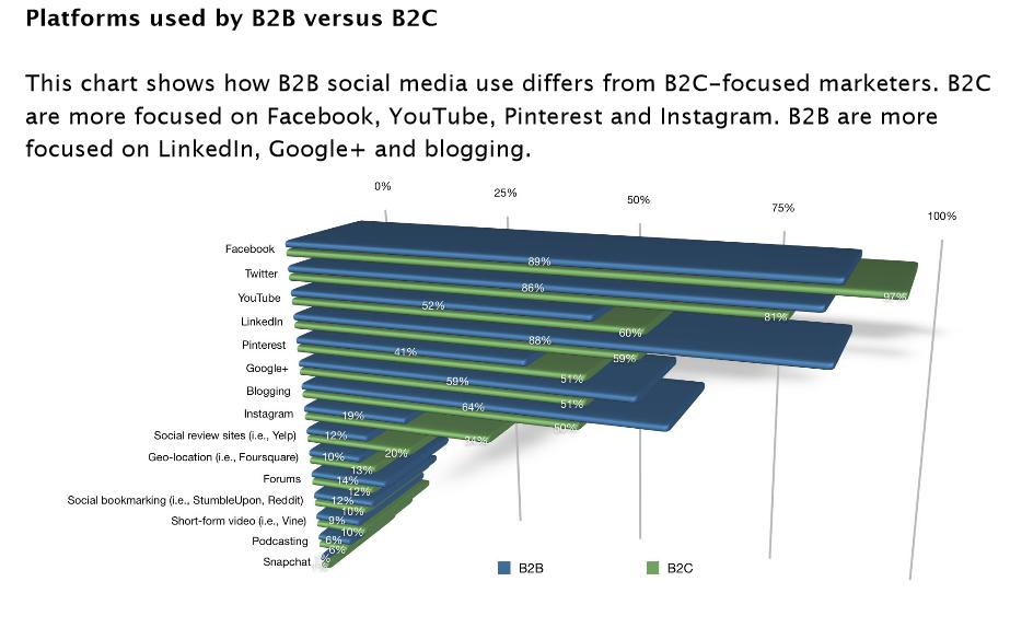 Social Media Platforms used by B2B vs. B2C Image