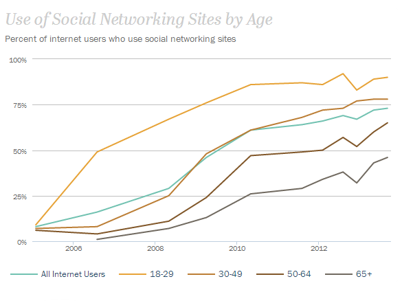 Social Networking sites by Age