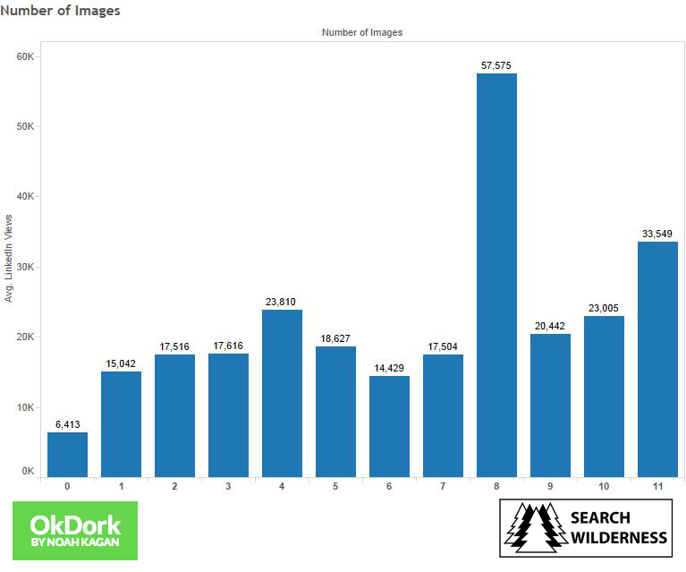 LinkedIn Number-of-Images-logo