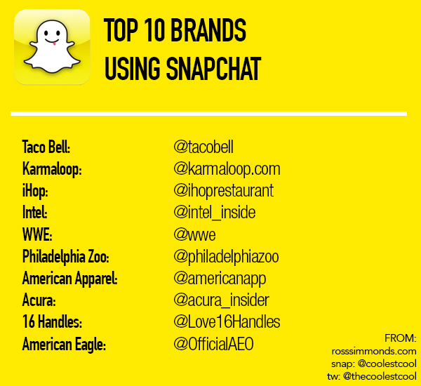 Top-Snapchat-Brands