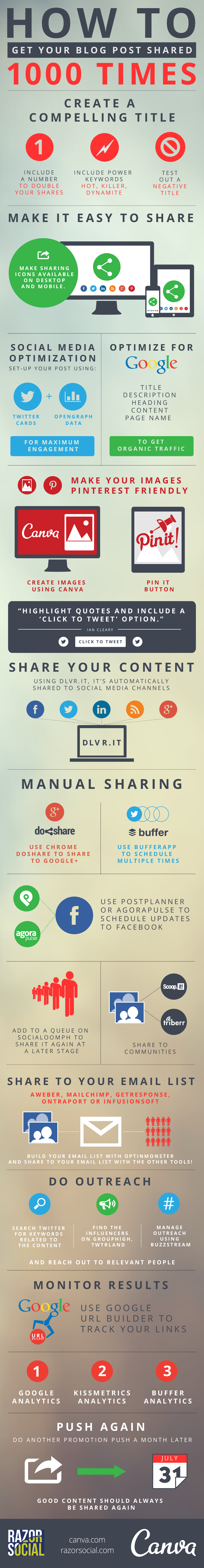 Blog Sharing Infographic