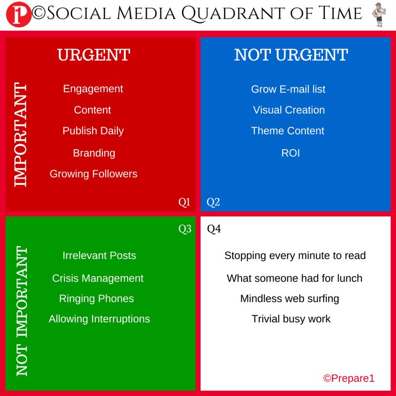 Social Media Quadrant of Time_Prepare1