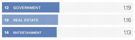 Social Media Response Rates Realtors
