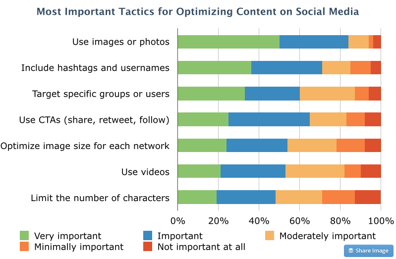 Tactics for Optimizing Content on Socia Media