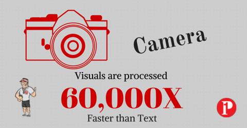 Visuas content processed faster
