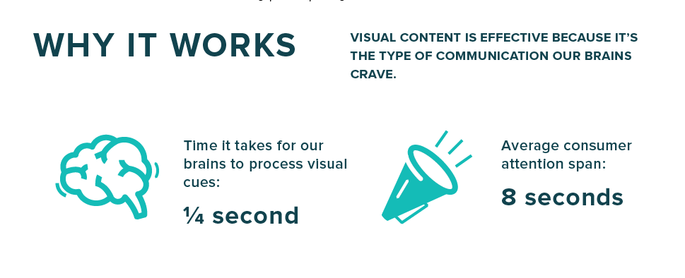 Why Visual Works