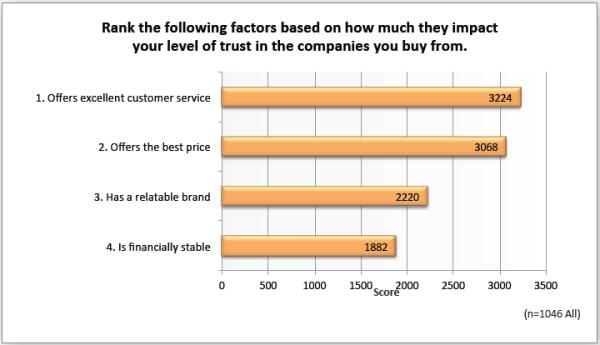 Zendesk-Survey-factors-that-impact-trust-600x345