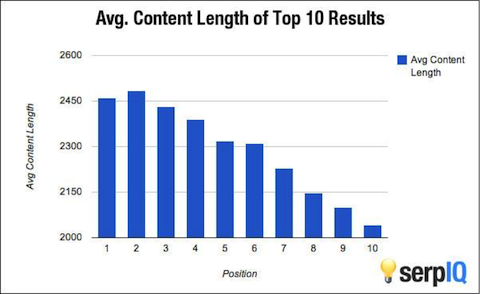 content length study