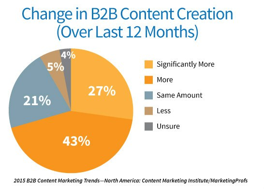 2015-b2b-change-content-creation