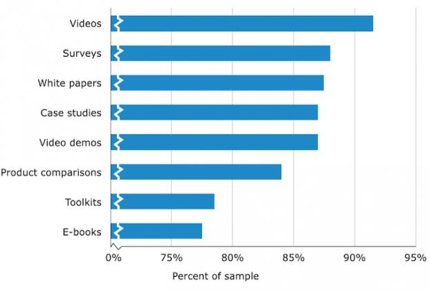 video-content-B2B-social-media-marketing-620x422