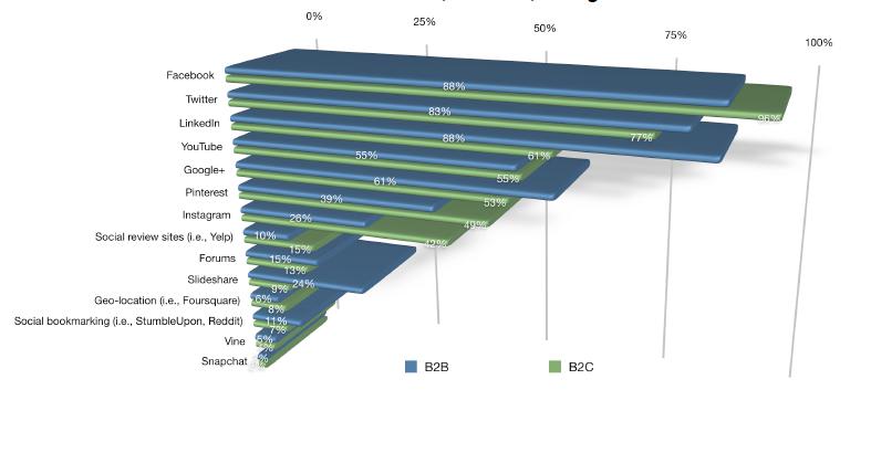B2B vs B2C Social Platforms