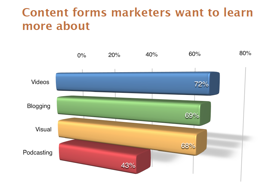 Content Forms marketers want to learn more 2015
